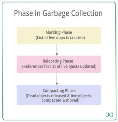 PhaseInGarbageCollection